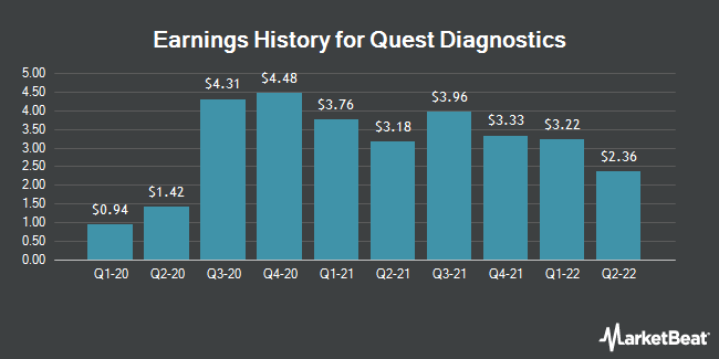 Earnings History for Quest Diagnostics (NYSE:DGX)