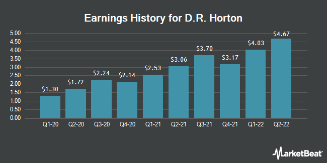 Earnings History for D. R. Horton (NYSE:DHI)