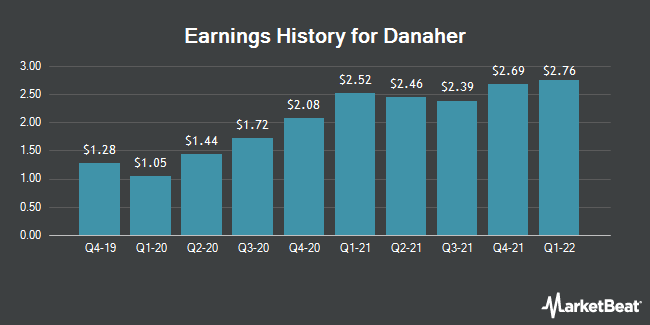 Earnings History for Danaher (NYSE:DHR)