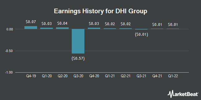 Earnings History for DHI Group (NYSE:DHX)
