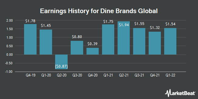 Earnings History for Dine Brands Global (NYSE:DIN)