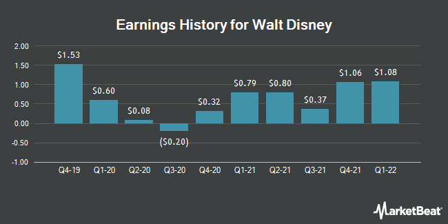 Earnings History for The Walt Disney (NYSE:DIS)