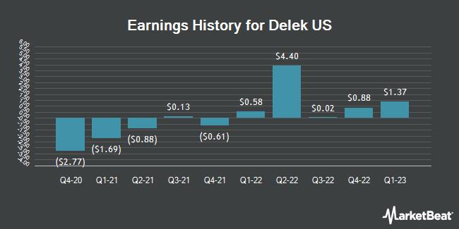 Earnings History for Delek US (NYSE:DK)