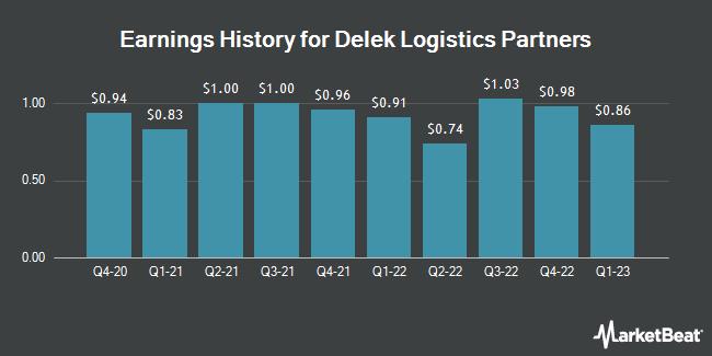 Earnings History for Delek Logistics Partners (NYSE:DKL)
