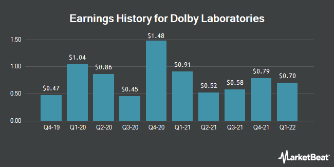 Earnings History for Dolby Laboratories (NYSE:DLB)