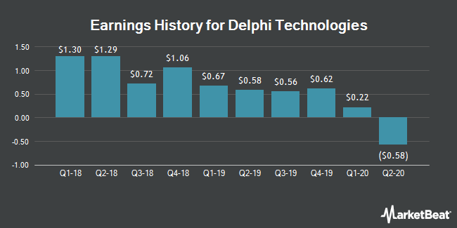 Earnings History for Delphi Technologies (NYSE:DLPH)