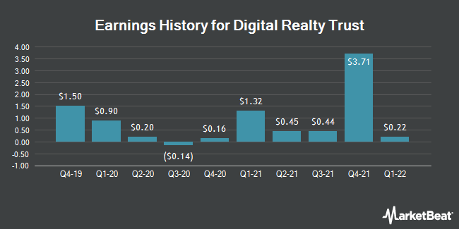 Earnings History for DIGITAL RLTY TR/SH (NYSE:DLR)