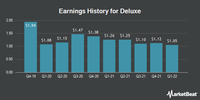 Earnings History for Deluxe (NYSE:DLX)