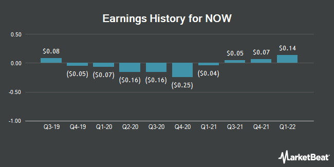 Earnings History for NOW (NYSE:DNOW)