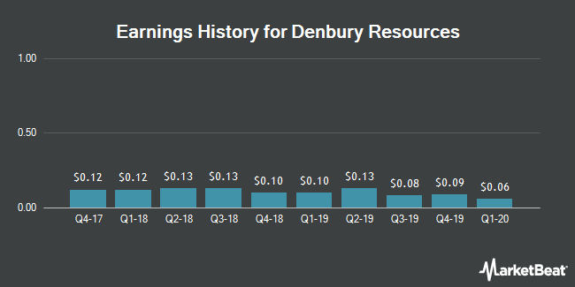 Earnings History for Denbury Resources (NYSE:DNR)