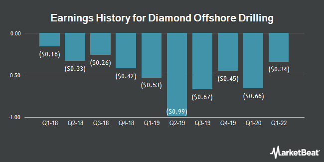 Earnings History for Diamond Offshore Drilling (NYSE:DO)