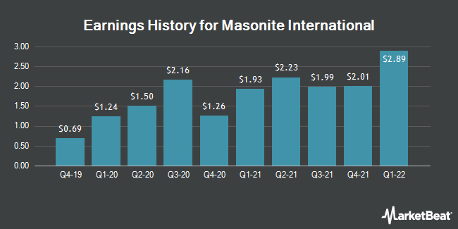 Earnings History for Masonite International (NYSE:DOOR)