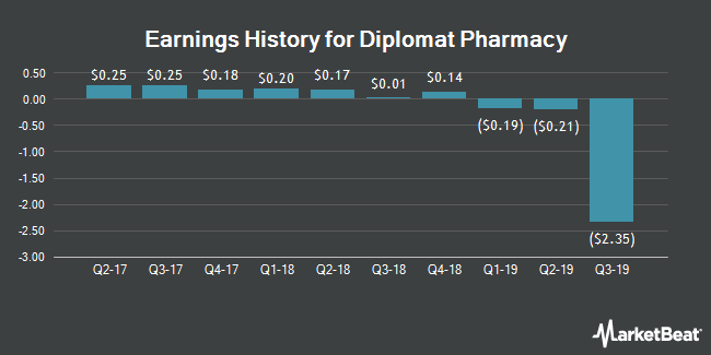 Earnings History for Diplomat Pharmacy (NYSE:DPLO)