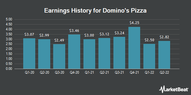 Earnings History for Domino's Pizza (NYSE:DPZ)
