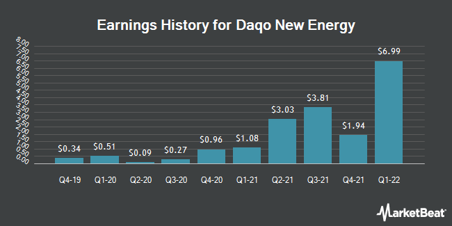 Earnings History for Daqo New Energy (NYSE:DQ)