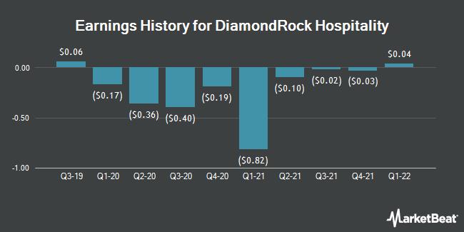 Earnings History for DiamondRock Hospitality (NYSE:DRH)