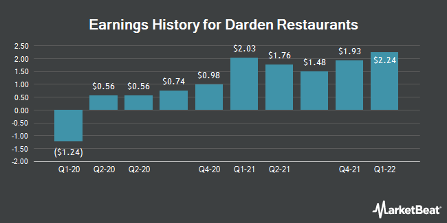 Earnings History for Darden Restaurants (NYSE:DRI)