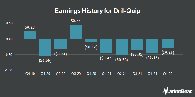 Earnings History for Dril-Quip (NYSE:DRQ)