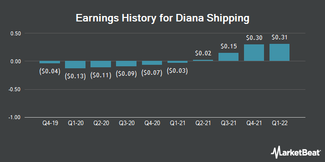 Earnings History for Diana Shipping (NYSE:DSX)