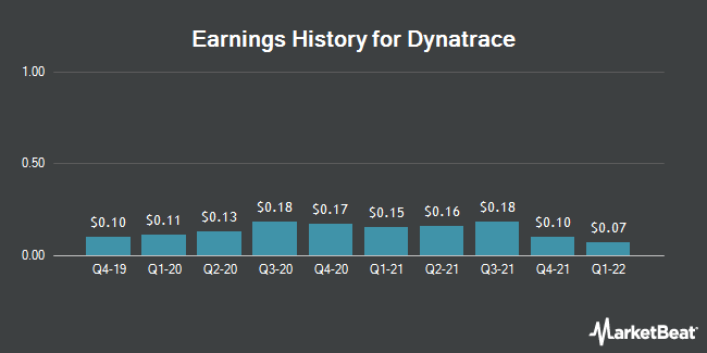 Earnings History for Dynatrace (NYSE:DT)