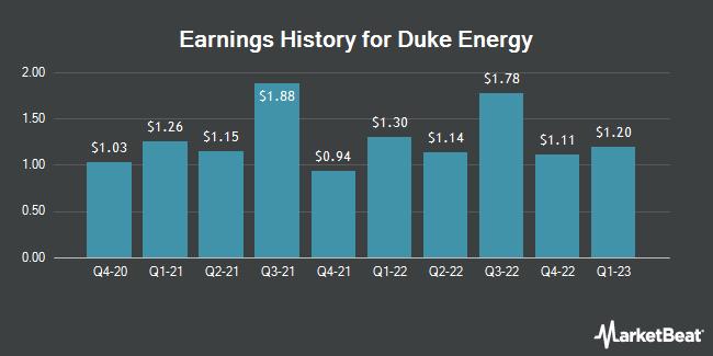 Earnings History for Duke Energy (NYSE:DUK)