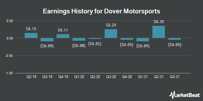 Earnings History for Dover Motorsports (NYSE:DVD)