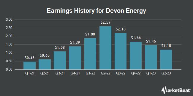 Earnings History for Devon Energy (NYSE:DVN)