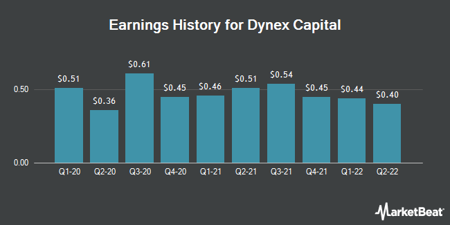 Earnings History for Dynex Capital (NYSE:DX)