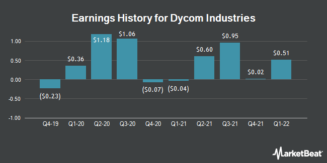 Earnings History for Dycom Industries (NYSE:DY)