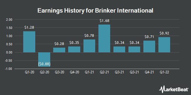 Earnings History for Brinker International (NYSE:EAT)