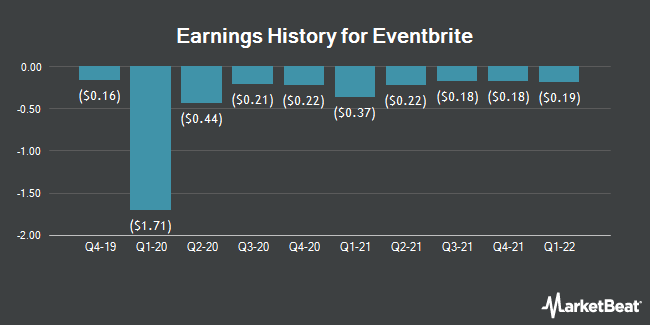 Earnings History for Eventbrite (NYSE:EB)