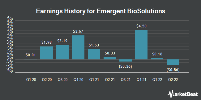 Earnings History for Emergent Biosolutions (NYSE:EBS)