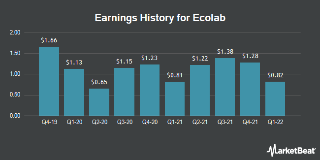 Earnings History for Ecolab (NYSE:ECL)