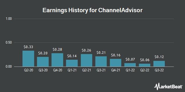 Earnings History for ChannelAdvisor (NYSE:ECOM)
