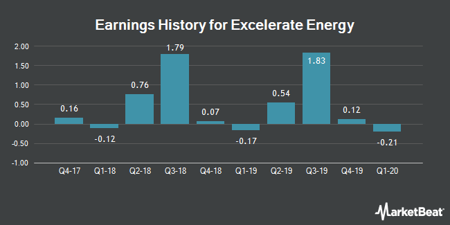 Earnings History for El Paso Electric (NYSE:EE)