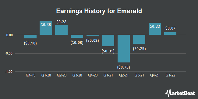 Earnings History for Emerald Expositions Events (NYSE:EEX)