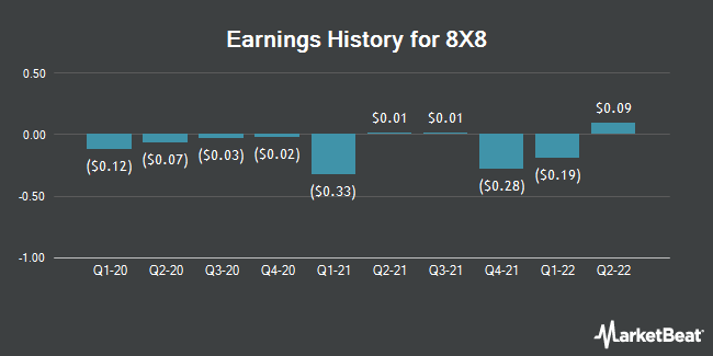 Earnings History for 8X8 (NYSE:EGHT)