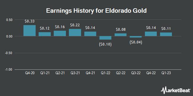 Earnings History for Eldorado Gold (NYSE:EGO)