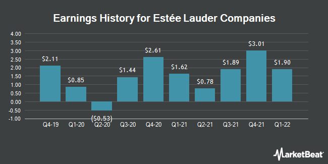 Earnings History for The Estée Lauder Companies (NYSE:EL)