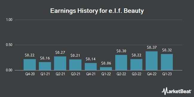 Earnings History for e.l.f. Beauty (NYSE:ELF)