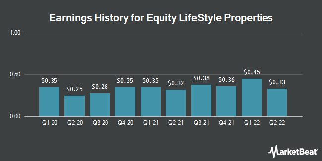 Earnings History for Equity LifeStyle Properties (NYSE:ELS)