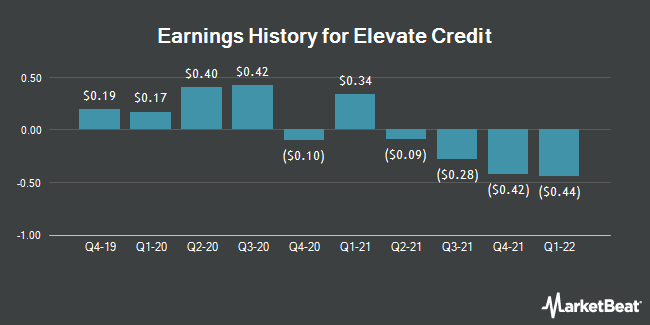 Earnings History for Elevate Credit (NYSE:ELVT)