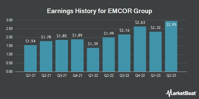 Earnings History for Emcor Group (NYSE:EME)