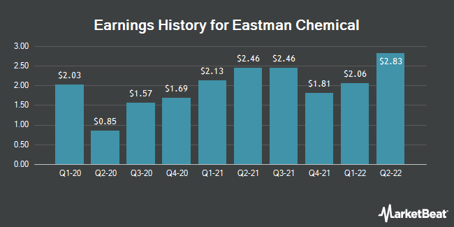 Earnings History for Eastman Chemical (NYSE:EMN)