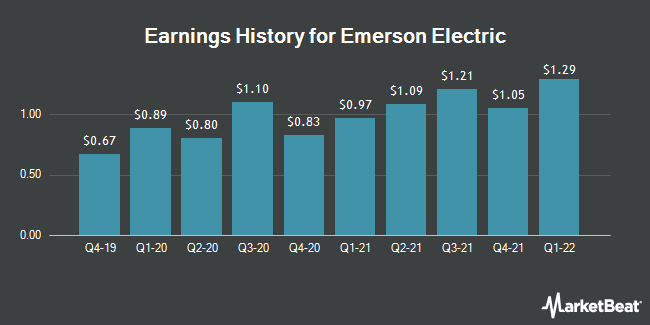 Earnings History for Emerson Electric (NYSE:EMR)