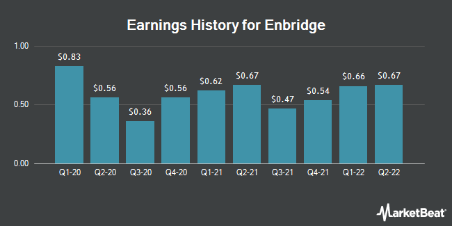 Earnings History for Enbridge (NYSE:ENB)