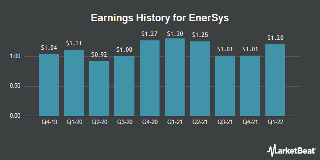 Earnings History for EnerSys (NYSE:ENS)