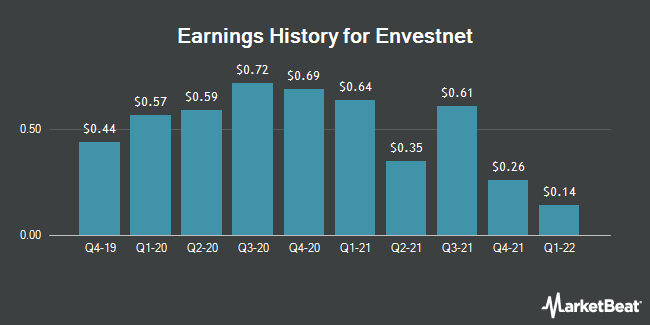 Earnings History for Envestnet (NYSE:ENV)