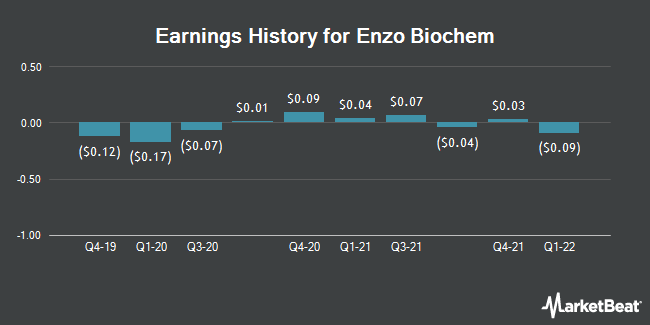 Earnings History for Enzo Biochem (NYSE:ENZ)