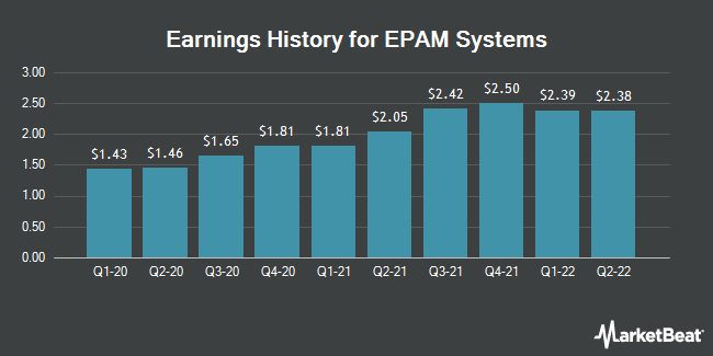 Earnings History for EPAM Systems (NYSE:EPAM)